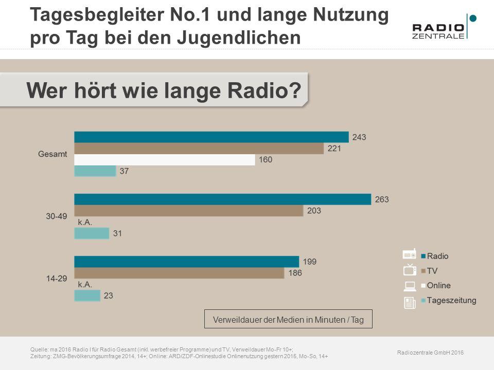 Radiozentrale GmbH 2016 Quelle: ma 2016 Radio I für Radio Gesamt (inkl.