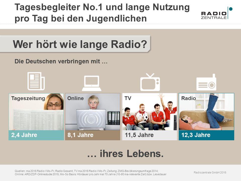Radiozentrale GmbH 2016 Quellen: ma 2016 Radio I Mo-Fr, Radio Gesamt, TV ma 2016 Radio I Mo-Fr, Zeitung: ZMG-Bevölkerungsumfrage 2014; Online: ARD/ZDF-Onlinestudie 2015, Mo-So Basis: Hördauer pro Jahr mal 70 Jahre (10-80 ma-relevante Zeit) bzw.