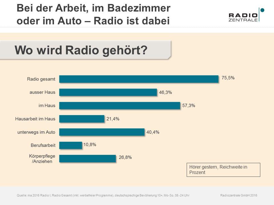 Radiozentrale GmbH 2016Quelle: ma 2016 Radio I, Radio Gesamt (inkl. werbefreier Programme), deutschsprachige Bevölkerung 10+, Mo-So, 05 -24 Uhr Wo wir