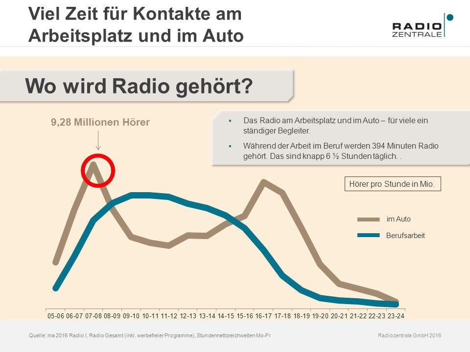 Radiozentrale GmbH 2016Quelle: ma 2016 Radio I, Radio Gesamt (inkl. werbefreier Programme), Stundennettoreichweiten Mo-Fr Wo wird Radio gehört? Viel Z