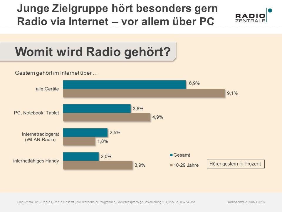 Radiozentrale GmbH 2016Quelle: ma 2016 Radio I, Radio Gesamt (inkl. werbefreier Programme), deutschsprachige Bevölkerung 10+, Mo-So, 05 -24 Uhr Womit