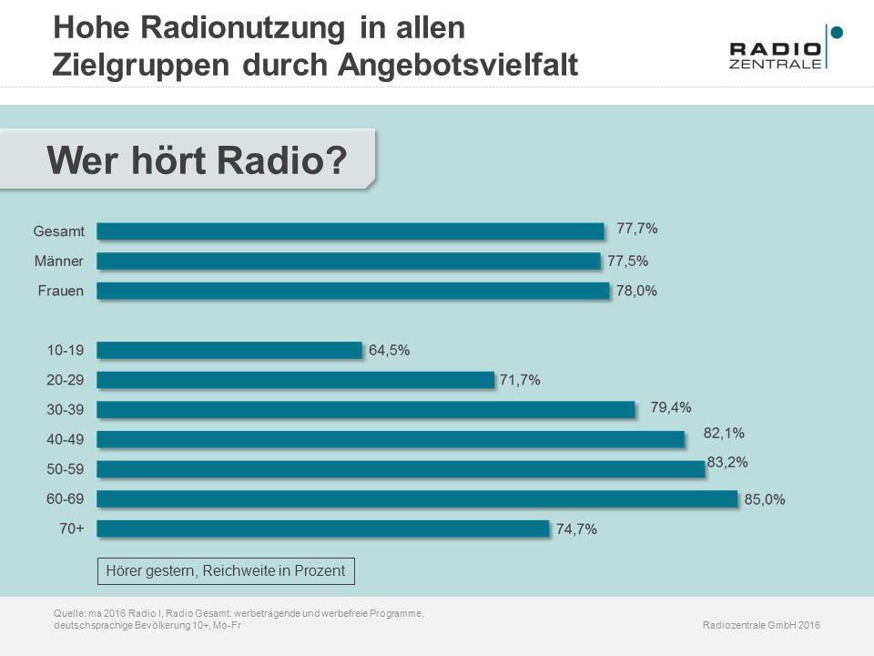 Hohe Radionutzung in allen Zielgruppen durch Angebotsvielfalt Radiozentrale GmbH 2016 Quelle: ma 2016 Radio I, Radio Gesamt: werbetragende und werbefreie Programme, deutschsprachige Bevölkerung 10+, Mo-Fr Wer hört Radio.