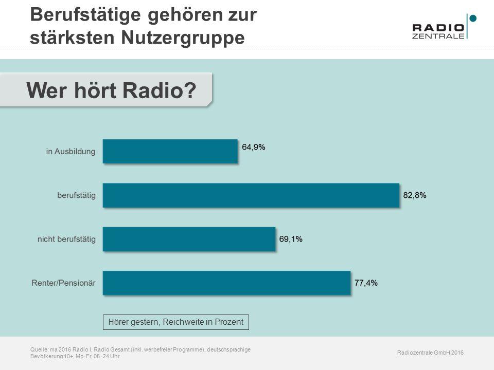 Radiozentrale GmbH 2016 Quelle: ma 2016 Radio I, Radio Gesamt (inkl. werbefreier Programme), deutschsprachige Bevölkerung 10+, Mo-Fr, 05 -24 Uhr Wer h