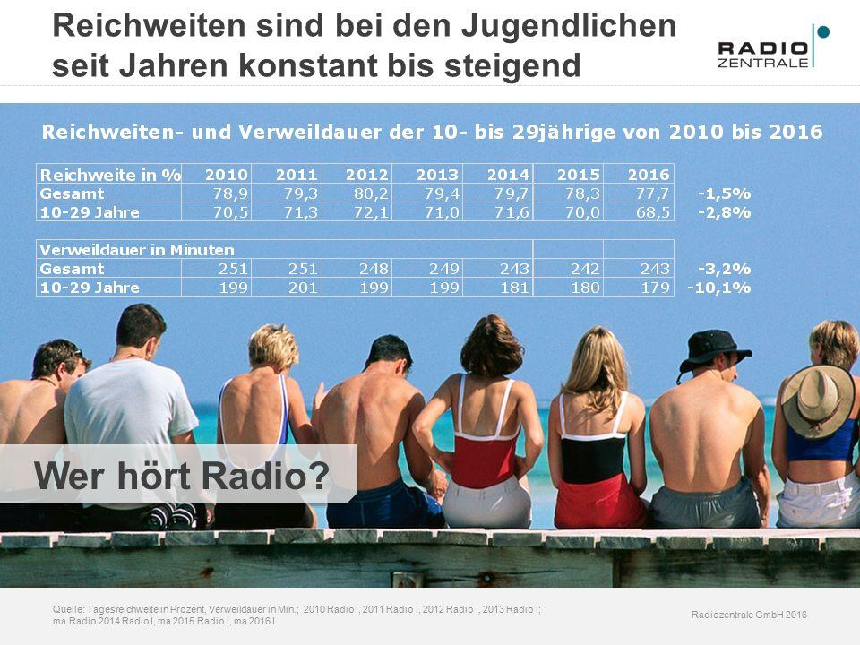 Radiozentrale GmbH 2016 Quelle: Tagesreichweite in Prozent, Verweildauer in Min.; 2010 Radio I, 2011 Radio I, 2012 Radio I, 2013 Radio I; ma Radio 2014 Radio I, ma 2015 Radio I, ma 2016 I Wer hört Radio.