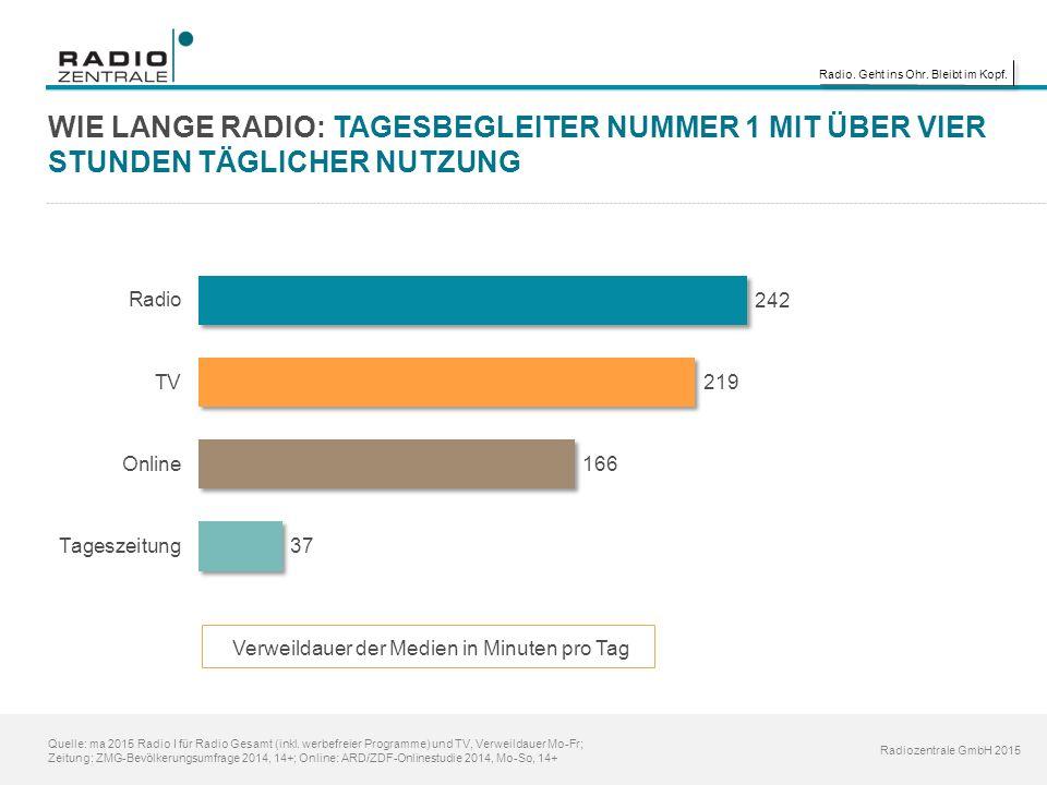 Radio. Geht ins Ohr. Bleibt im Kopf. Radiozentrale GmbH 2015 Quelle: ma 2015 Radio I für Radio Gesamt (inkl. werbefreier Programme) und TV, Verweildau
