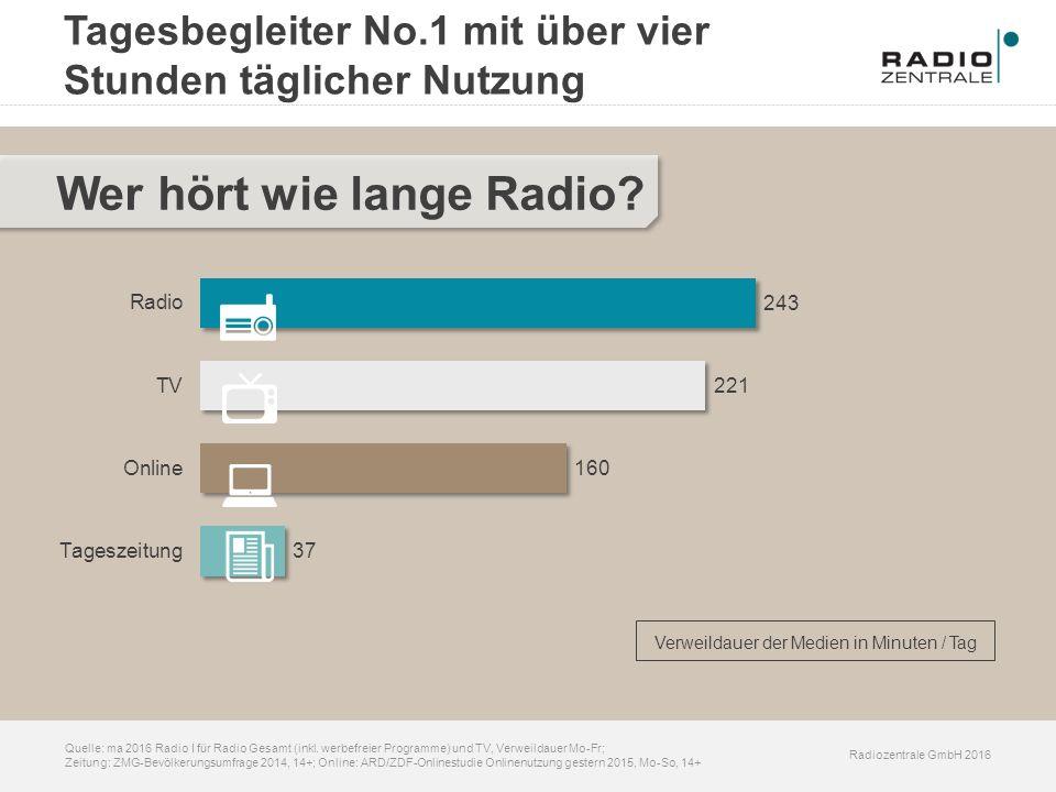 Radiozentrale GmbH 2016 Quelle: ma 2016 Radio I für Radio Gesamt (inkl. werbefreier Programme) und TV, Verweildauer Mo-Fr; Zeitung: ZMG-Bevölkerungsum