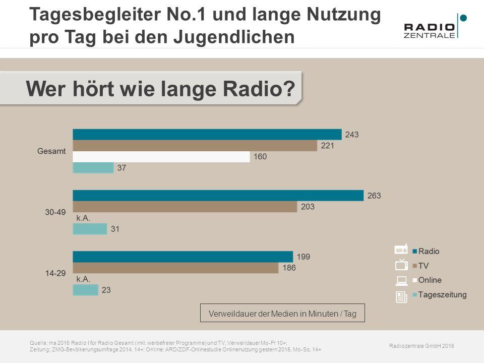 Radiozentrale GmbH 2016 Quelle: ma 2016 Radio I für Radio Gesamt (inkl. werbefreier Programme) und TV, Verweildauer Mo-Fr 10+; Zeitung: ZMG-Bevölkerun