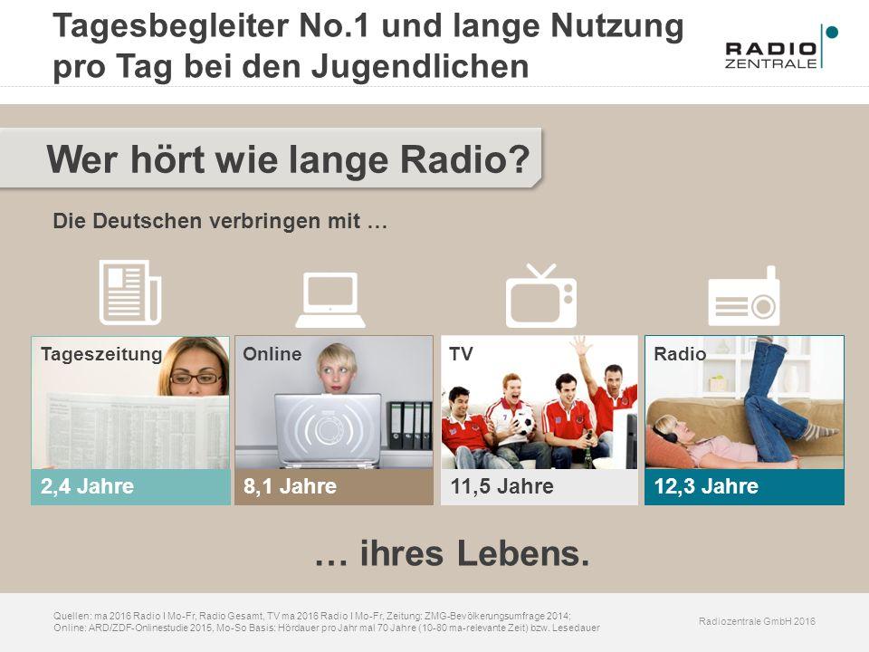 Radiozentrale GmbH 2016 Quellen: ma 2016 Radio I Mo-Fr, Radio Gesamt, TV ma 2016 Radio I Mo-Fr, Zeitung: ZMG-Bevölkerungsumfrage 2014; Online: ARD/ZDF