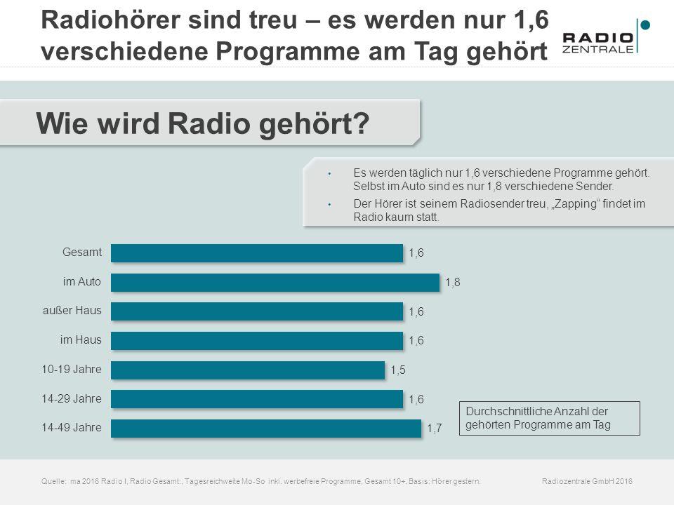 Radiozentrale GmbH 2016Quelle: ma 2016 Radio I, Radio Gesamt:, Tagesreichweite Mo-So inkl. werbefreie Programme, Gesamt 10+, Basis: Hörer gestern. Wie