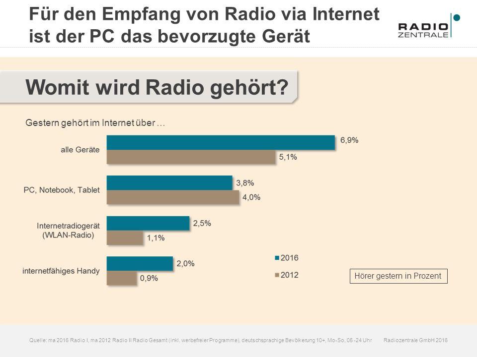 Radiozentrale GmbH 2016Quelle: ma 2016 Radio I, ma 2012 Radio II Radio Gesamt (inkl. werbefreier Programme), deutschsprachige Bevölkerung 10+, Mo-So,