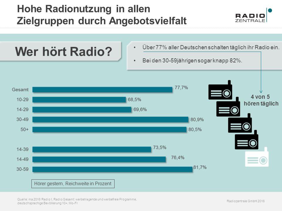 Hohe Radionutzung in allen Zielgruppen durch Angebotsvielfalt Radiozentrale GmbH 2016 Quelle: ma 2016 Radio I, Radio Gesamt: werbetragende und werbefr