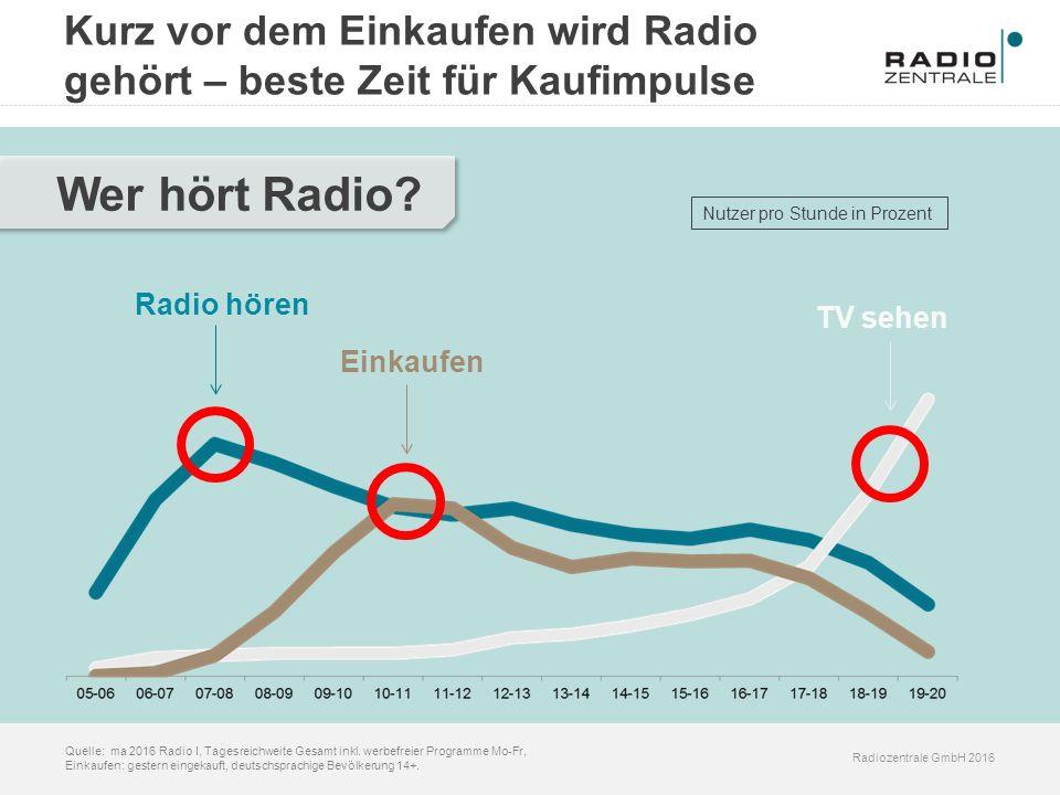 Radiozentrale GmbH 2016 Quelle: ma 2016 Radio I, Tagesreichweite Gesamt inkl. werbefreier Programme Mo-Fr, Einkaufen: gestern eingekauft, deutschsprac