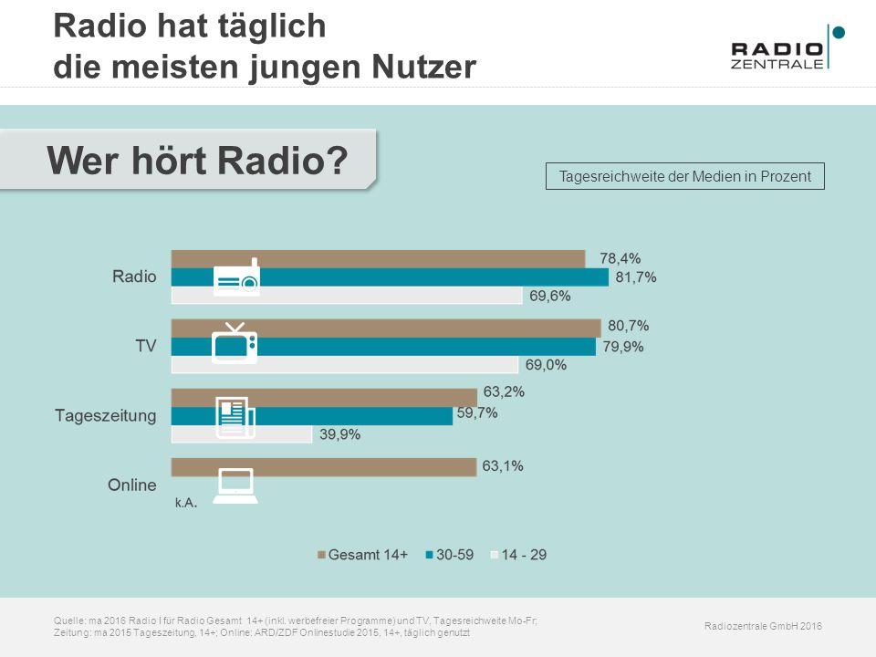 Radiozentrale GmbH 2016 Quelle: ma 2016 Radio I für Radio Gesamt 14+ (inkl. werbefreier Programme) und TV, Tagesreichweite Mo-Fr; Zeitung: ma 2015 Tag