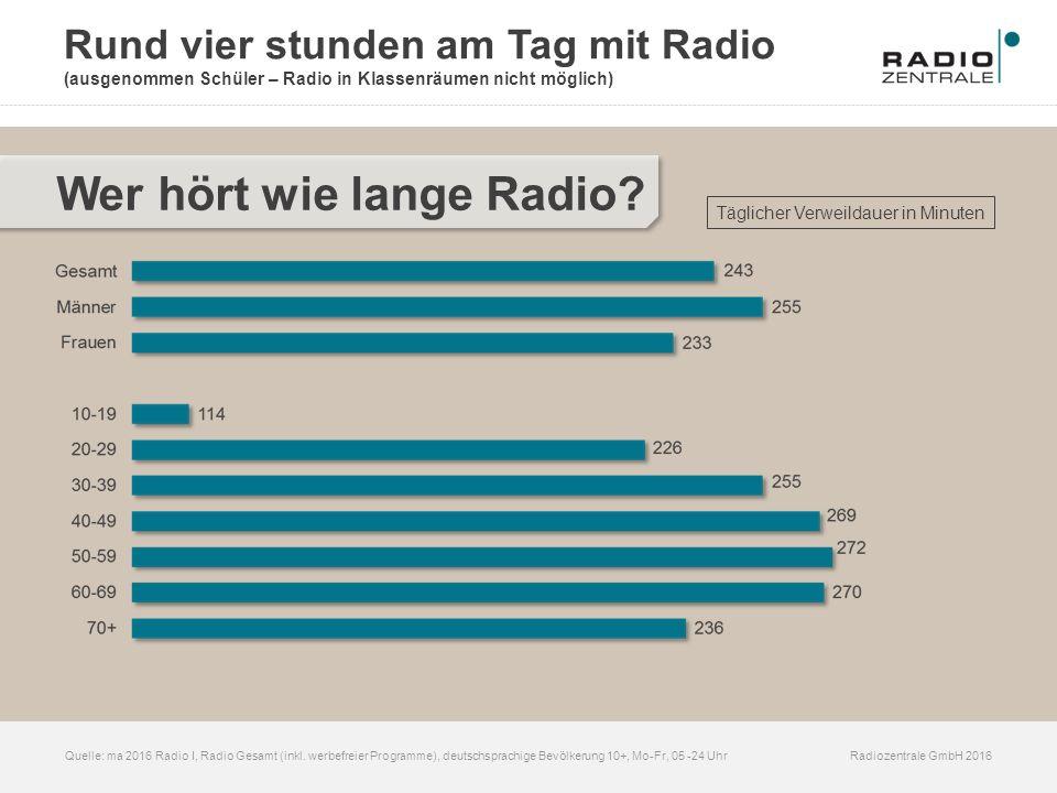Radiozentrale GmbH 2016Quelle: ma 2016 Radio I, Radio Gesamt (inkl. werbefreier Programme), deutschsprachige Bevölkerung 10+, Mo-Fr, 05 -24 Uhr Wer hö