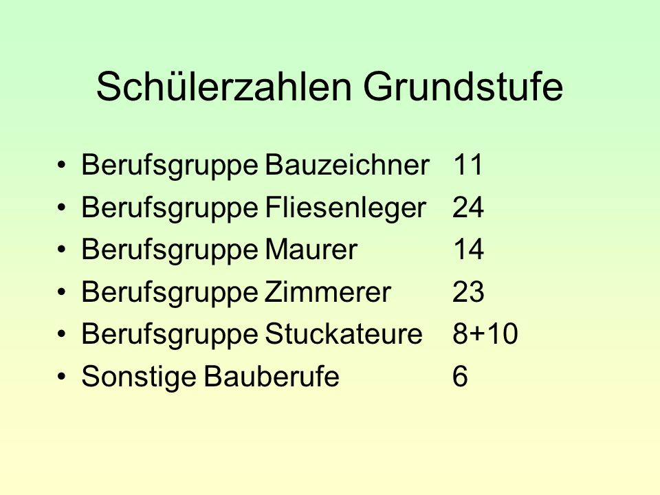 Schülerzahlen Grundstufe Berufsgruppe Bauzeichner11 Berufsgruppe Fliesenleger24 Berufsgruppe Maurer14 Berufsgruppe Zimmerer23 Berufsgruppe Stuckateure