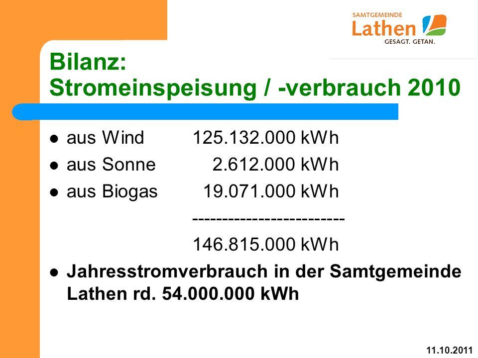 Bilanz: Stromeinspeisung / -verbrauch 2010 aus Wind125.132.000 kWh aus Sonne 2.612.000 kWh aus Biogas 19.071.000 kWh ------------------------- 146.815.000 kWh Jahresstromverbrauch in der Samtgemeinde Lathen rd.
