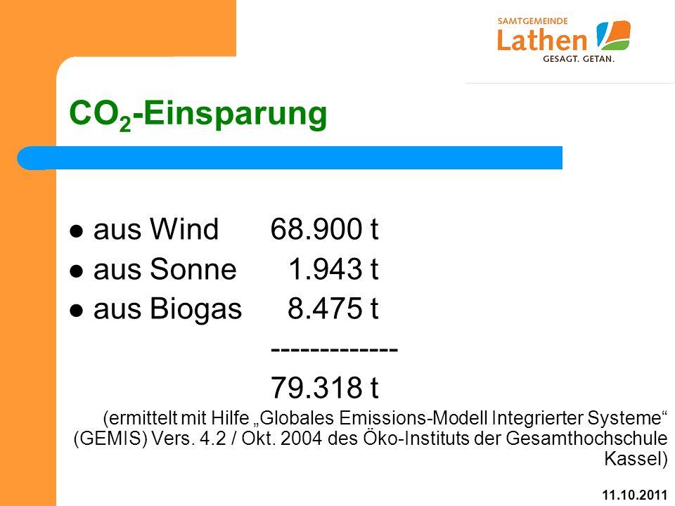 """CO 2 -Einsparung aus Wind68.900 t aus Sonne 1.943 t aus Biogas 8.475 t ------------- 79.318 t (ermittelt mit Hilfe """"Globales Emissions-Modell Integrierter Systeme (GEMIS) Vers."""