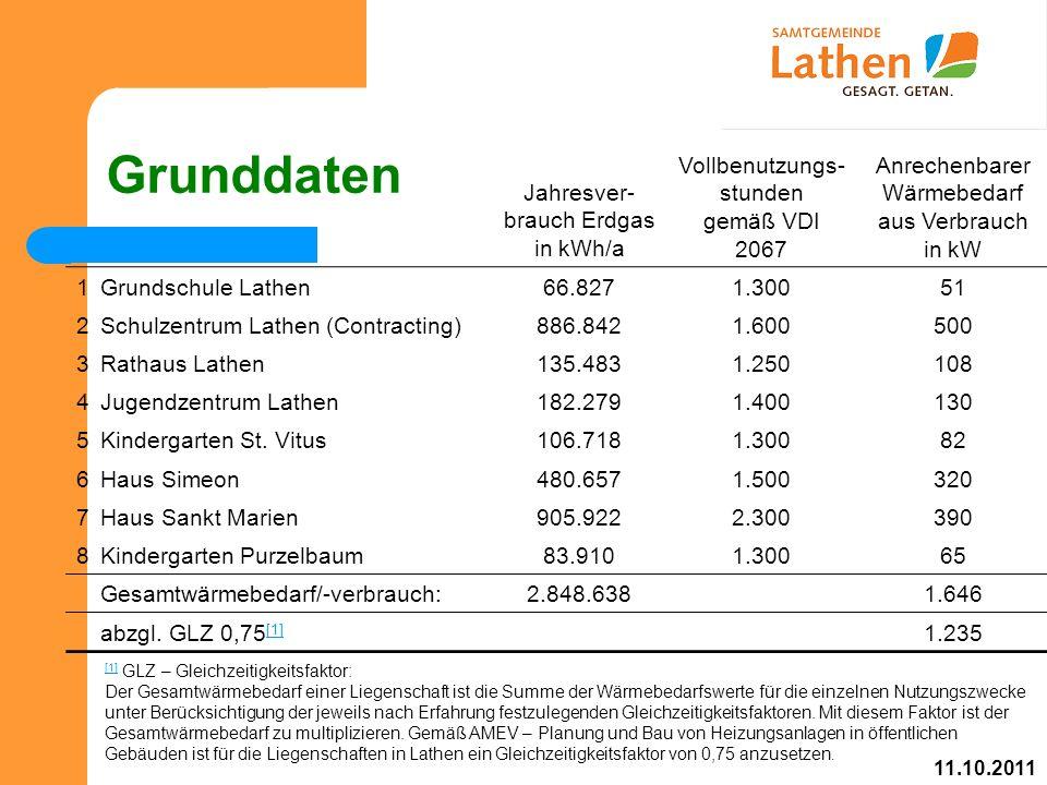 Grunddaten Jahresver- brauch Erdgas in kWh/a Vollbenutzungs- stunden gemäß VDI 2067 Anrechenbarer Wärmebedarf aus Verbrauch in kW 1Grundschule Lathen66.8271.30051 2Schulzentrum Lathen (Contracting)886.8421.600500 3Rathaus Lathen135.4831.250108 4Jugendzentrum Lathen182.2791.400130 5Kindergarten St.