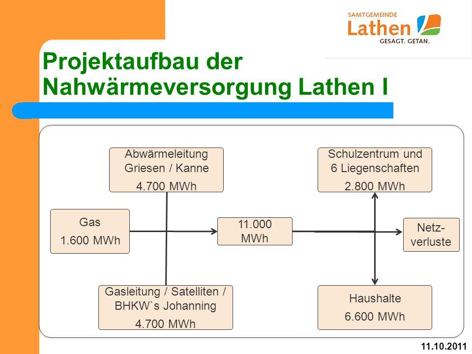 Projektaufbau der Nahwärmeversorgung Lathen I Abwärmeleitung Griesen / Kanne 4.700 MWh Gas 1.600 MWh Gasleitung / Satelliten / BHKW`s Johanning 4.700 MWh Schulzentrum und 6 Liegenschaften 2.800 MWh Haushalte 6.600 MWh 11.000 MWh 11.10.2011 Netz- verluste