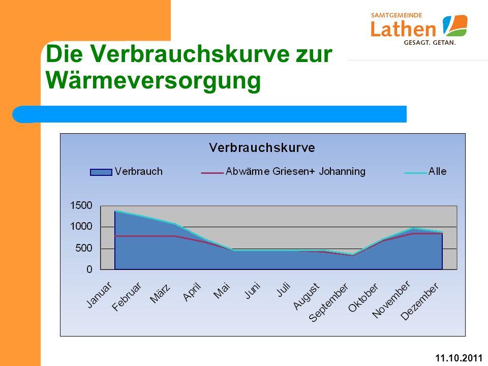 Die Verbrauchskurve zur Wärmeversorgung 11.10.2011