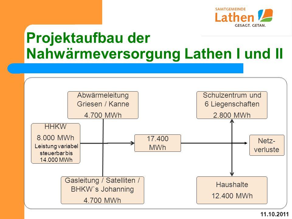 Projektaufbau der Nahwärmeversorgung Lathen I und II Abwärmeleitung Griesen / Kanne 4.700 MWh HHKW 8.000 MWh Gasleitung / Satelliten / BHKW`s Johanning 4.700 MWh Schulzentrum und 6 Liegenschaften 2.800 MWh Haushalte 12.400 MWh 17.400 MWh 11.10.2011 Netz- verluste Leistung variabel steuerbar bis 14.000 MWh