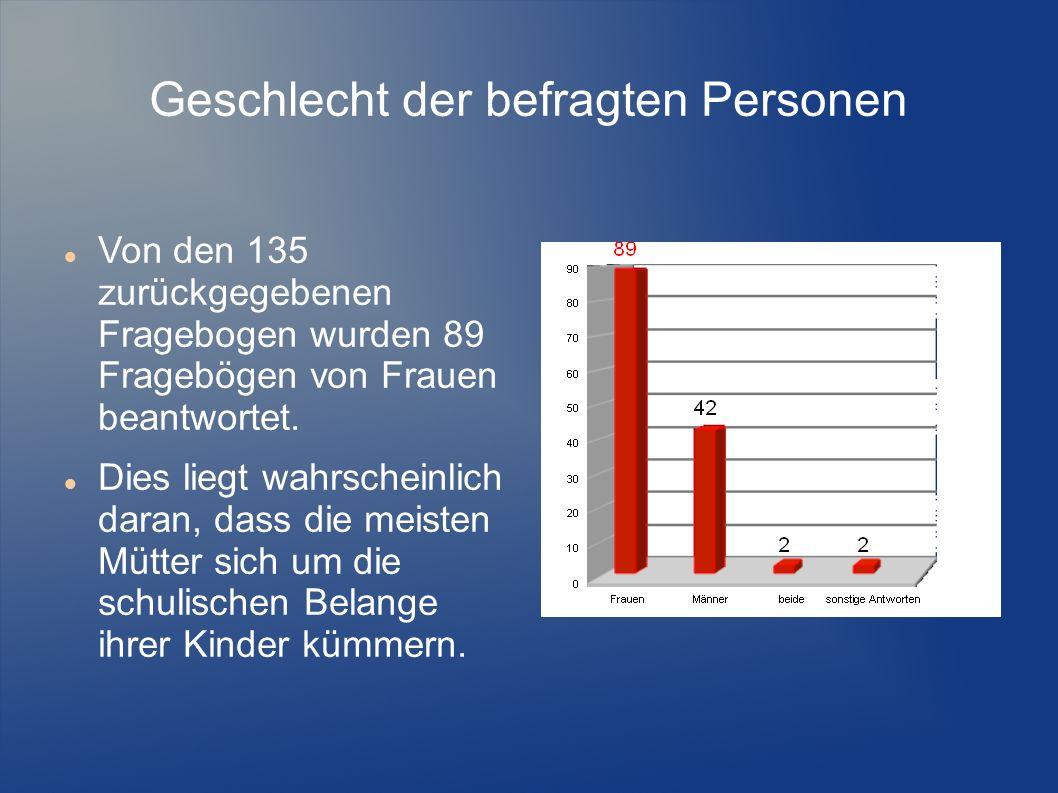 Geschlecht der befragten Personen Von den 135 zurückgegebenen Fragebogen wurden 89 Fragebögen von Frauen beantwortet.