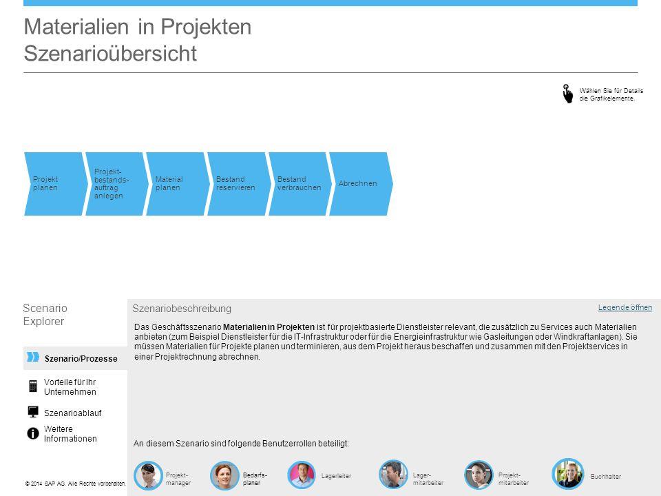©© 2014 SAP AG. Alle Rechte vorbehalten. Szenario/Prozesse Materialien in Projekten Szenarioübersicht Projekt planen Projekt- bestands- auftrag anlege