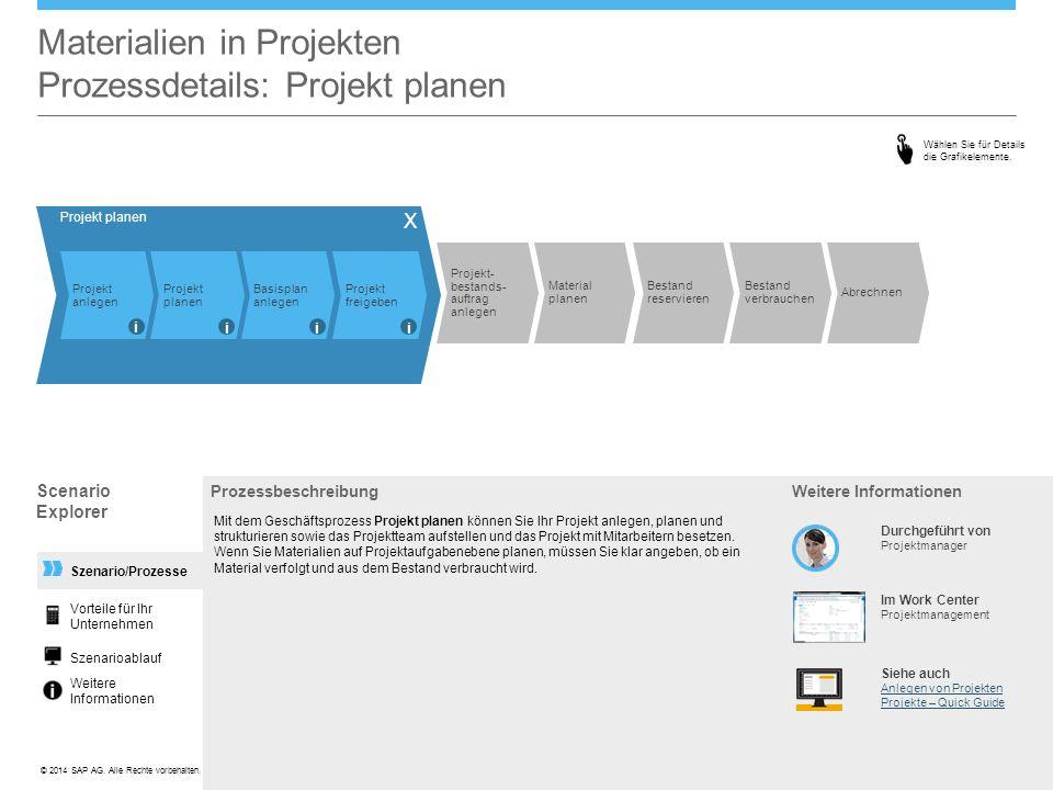 ©© 2014 SAP AG. Alle Rechte vorbehalten. Szenario/Prozesse Materialien in Projekten Prozessdetails: Projekt planen Prozessbeschreibung Mit dem Geschäf