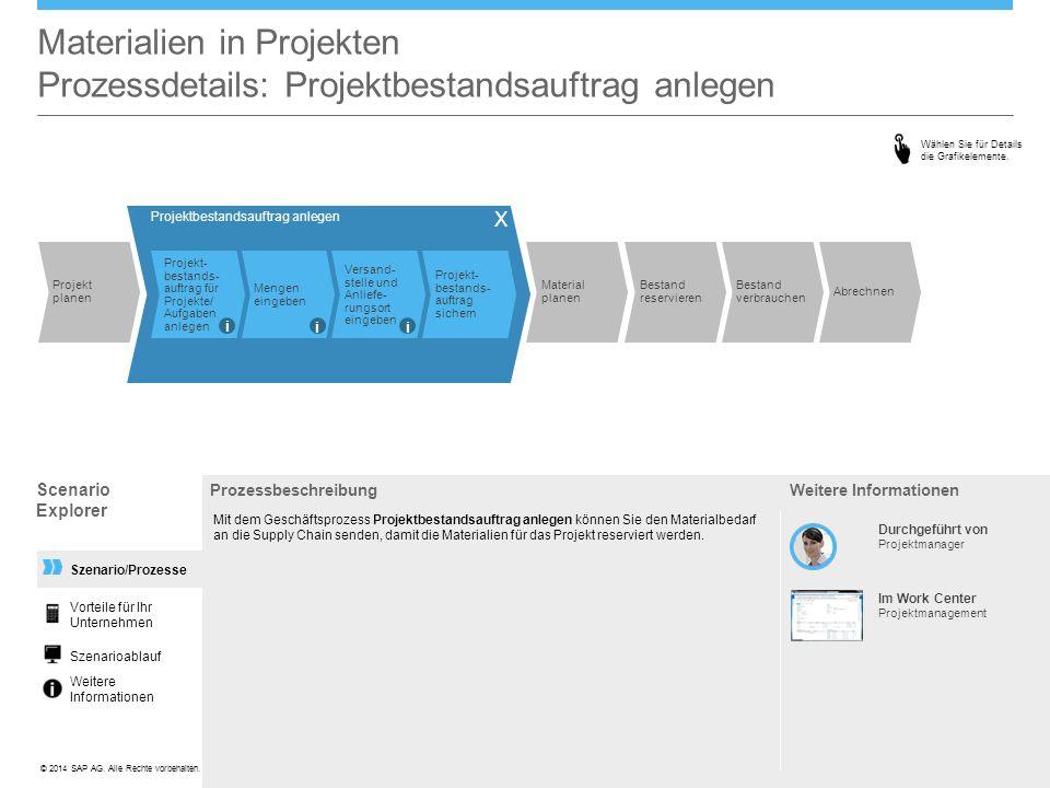 ©© 2014 SAP AG. Alle Rechte vorbehalten. Szenario/Prozesse Materialien in Projekten Prozessdetails: Projektbestandsauftrag anlegen Prozessbeschreibung