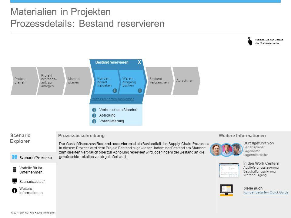 ©© 2014 SAP AG. Alle Rechte vorbehalten. Szenario/Prozesse Materialien in Projekten Prozessdetails: Bestand reservieren Prozessbeschreibung Der Geschä
