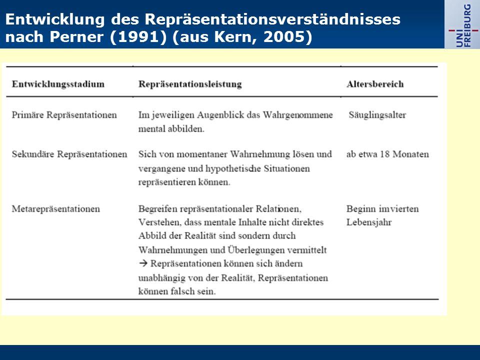 Entwicklung des Repräsentationsverständnisses nach Perner (1991) (aus Kern, 2005)