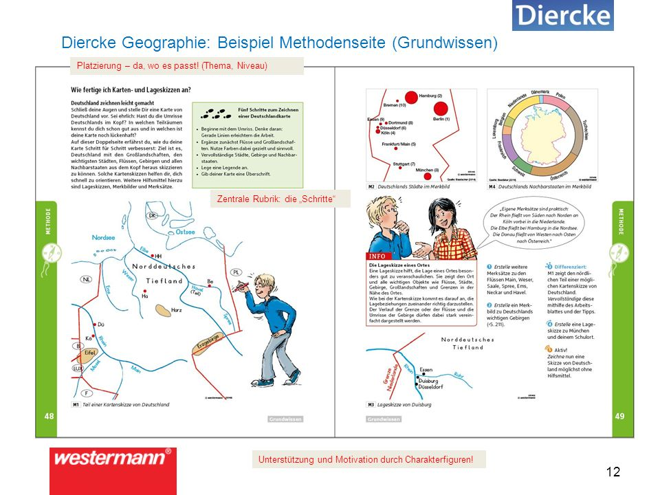 12 Diercke Geographie: Beispiel Methodenseite (Grundwissen) Unterstützung und Motivation durch Charakterfiguren.