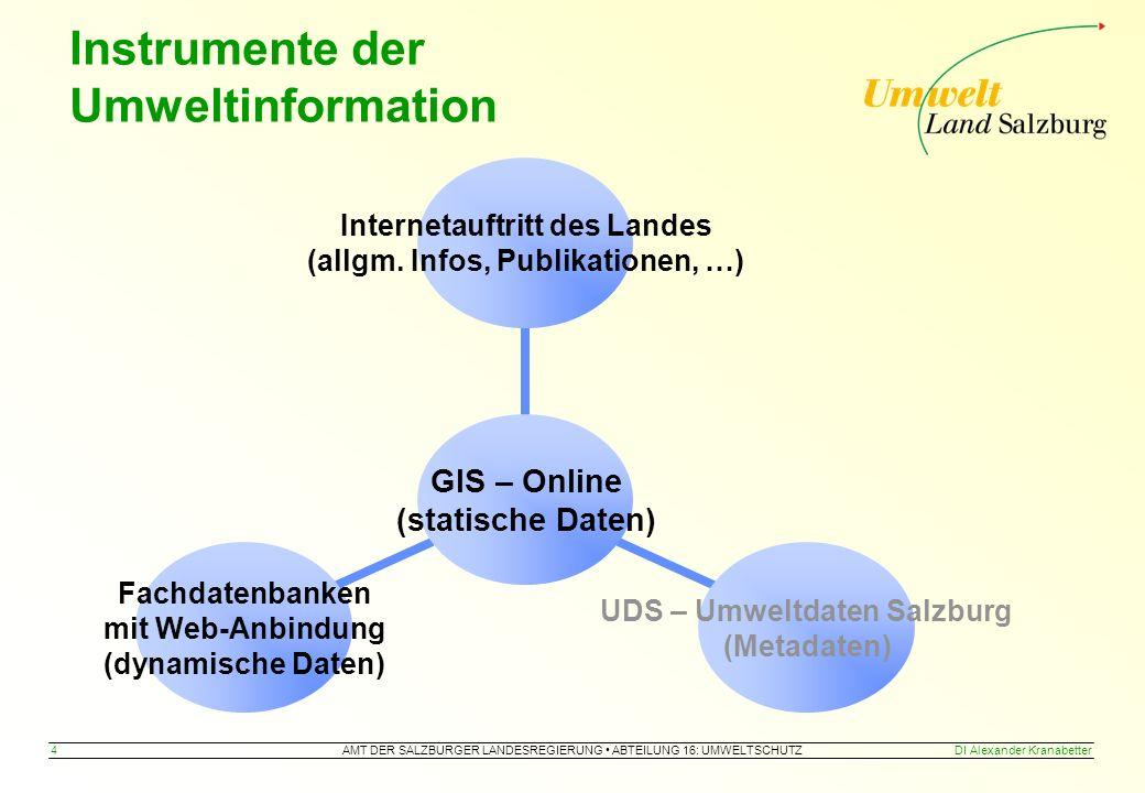 AMT DER SALZBURGER LANDESREGIERUNG ABTEILUNG 16: UMWELTSCHUTZ 4DI Alexander Kranabetter Instrumente der Umweltinformation GIS – Online (statische Daten) Internetauftritt des Landes (allgm.