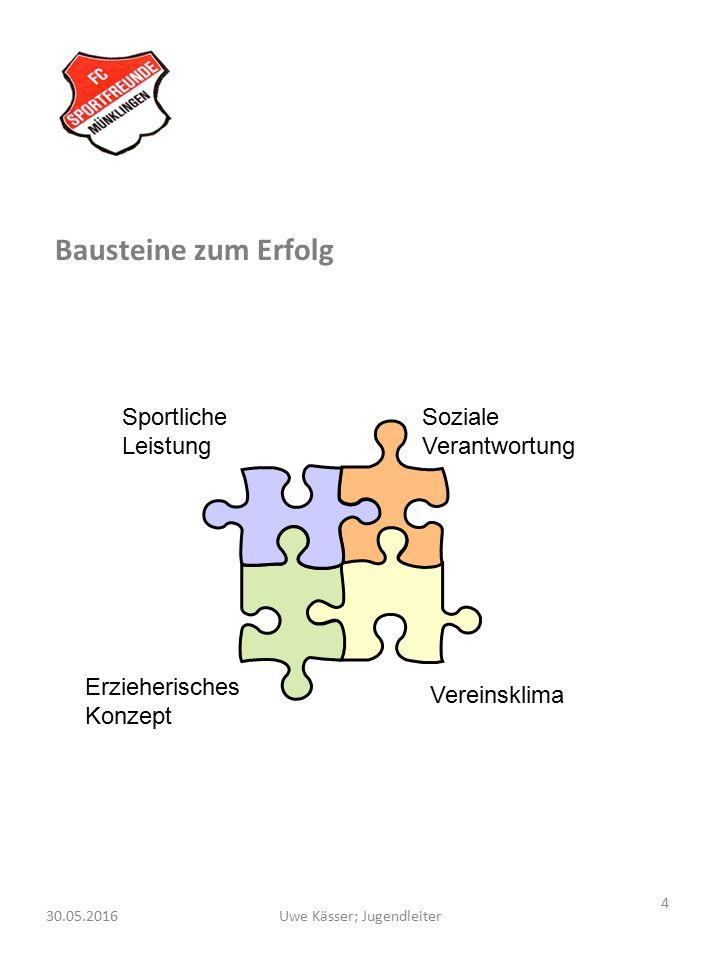 4 Uwe Kässer; Jugendleiter30.05.2016 Bausteine zum Erfolg Sportliche Leistung Soziale Verantwortung Vereinsklima Erzieherisches Konzept