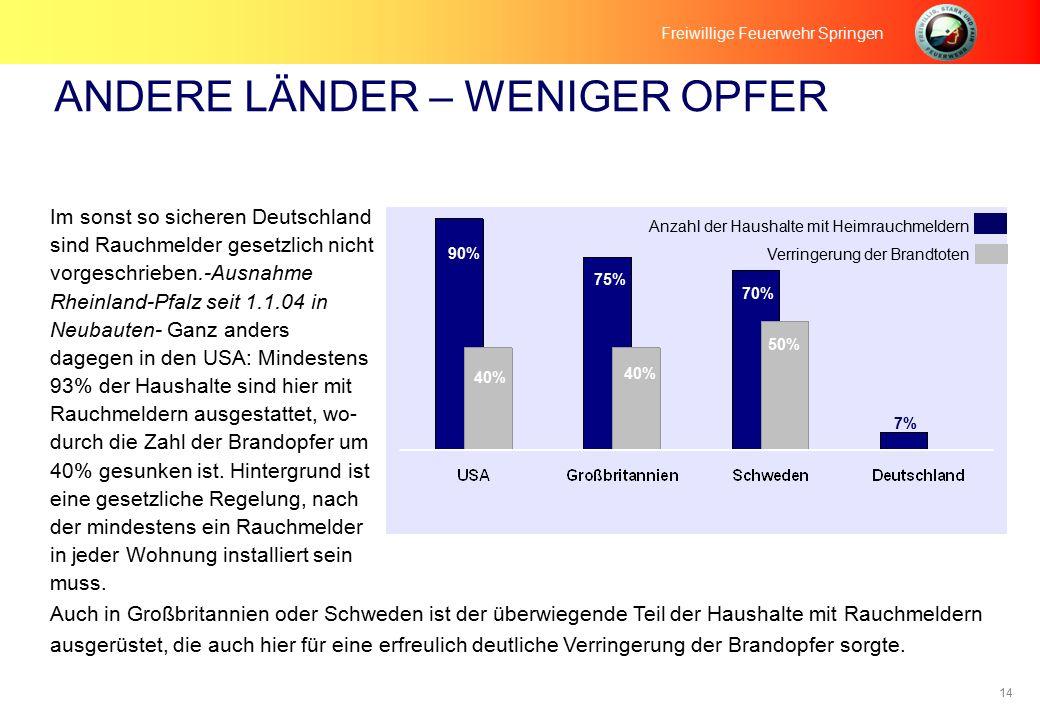 14 ANDERE LÄNDER – WENIGER OPFER Freiwillige Feuerwehr Springen Im sonst so sicheren Deutschland sind Rauchmelder gesetzlich nicht vorgeschrieben.-Ausnahme Rheinland-Pfalz seit 1.1.04 in Neubauten- Ganz anders dagegen in den USA: Mindestens 93% der Haushalte sind hier mit Rauchmeldern ausgestattet, wo- durch die Zahl der Brandopfer um 40% gesunken ist.