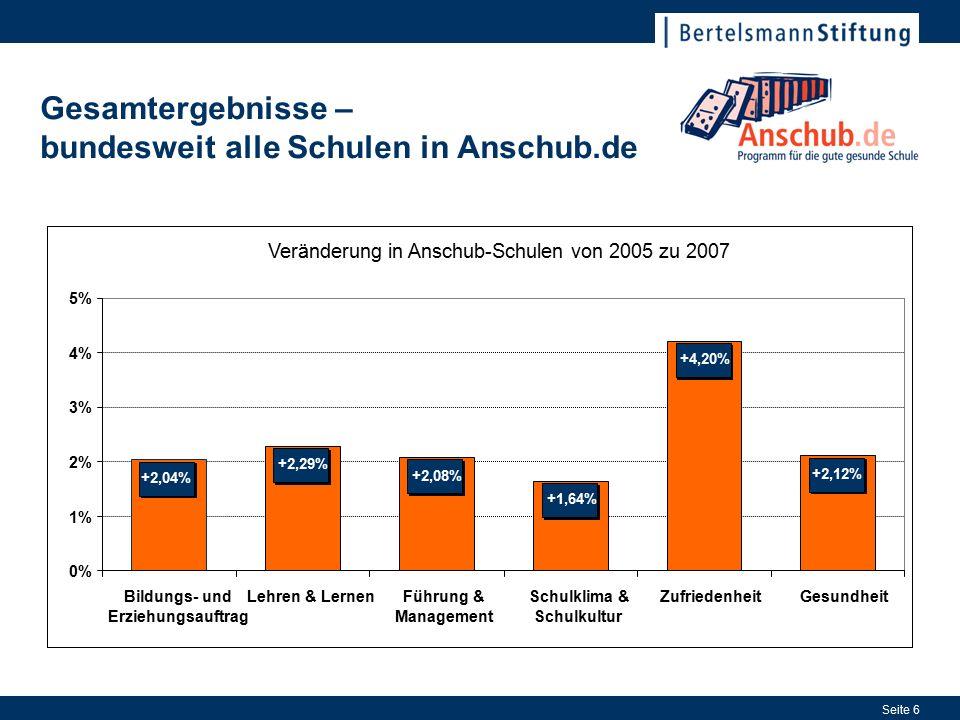 Seite 6 Gesamtergebnisse – bundesweit alle Schulen in Anschub.de Veränderung in Anschub-Schulen von 2005 zu 2007 +2,04% +2,29% +2,08% +1,64% +4,20% +2