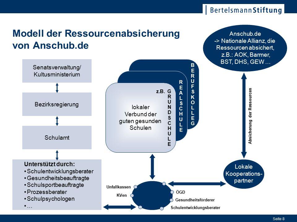 Seite 8 Modell der Ressourcenabsicherung von Anschub.de Senatsverwaltung/ Kultusministerium Bezirksregierung Schulamt Unterstützt durch: Schulentwickl