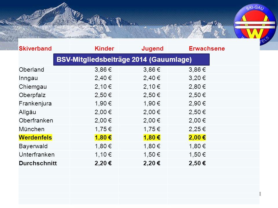 11 Skiverband Kinder Jugend Erwachsene Oberland 3,86 € Inngau 2,40 € 3,20 € Chiemgau 2,10 € 2,80 € Oberpfalz 2,50 € Frankenjura 1,90 € 2,90 € Allgäu 2,00 € 2,50 € Oberfranken 2,00 € München 1,75 € 2,25 € Werdenfels 1,80 € 2,00 € Bayerwald 1,80 € Unterfranken 1,10 € 1,50 € Durchschnitt 2,20 € 2,50 € BSV-Mitgliedsbeiträge 2014 (Gauumlage)