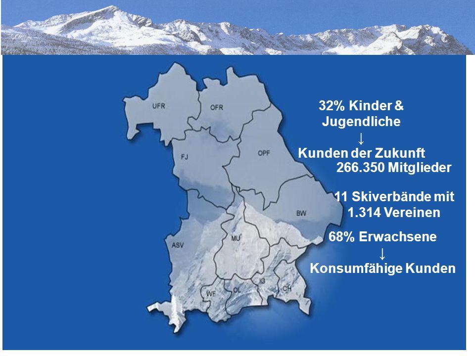 7 266.350 Mitglieder 32% Kinder & Jugendliche ↓ Kunden der Zukunft 11 Skiverbände mit 1.314 Vereinen 68% Erwachsene ↓ Konsumfähige Kunden