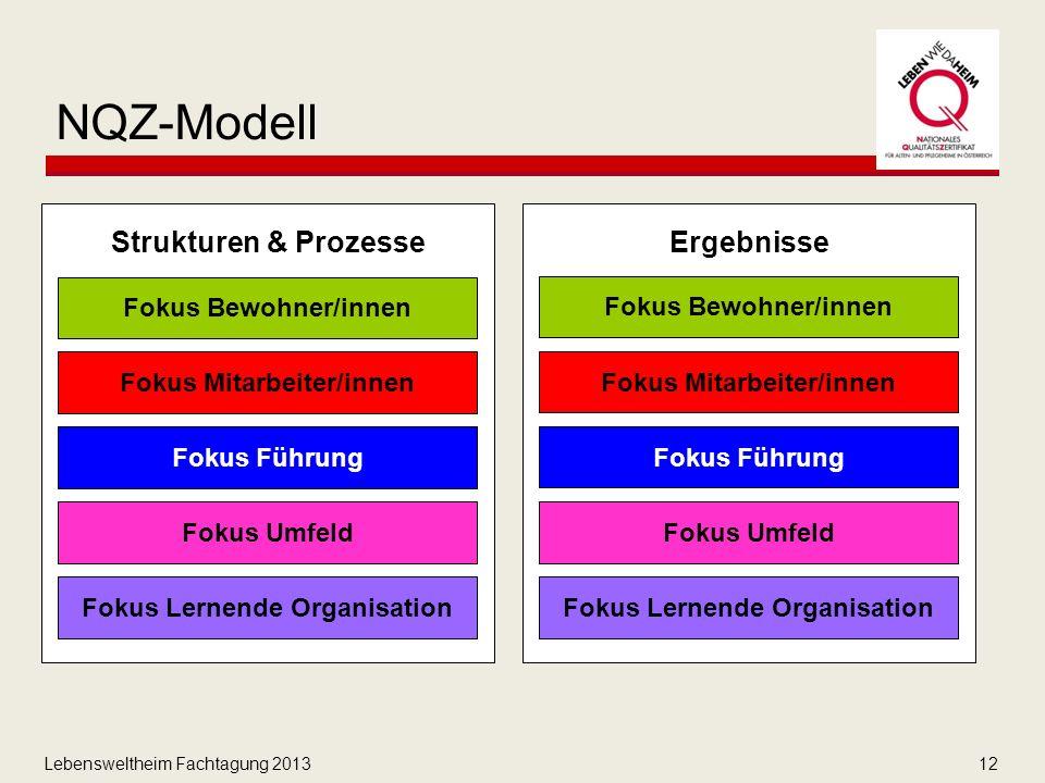 Lebensweltheim Fachtagung 201312 NQZ-Modell Strukturen & Prozesse Ergebnisse Fokus Bewohner/innen Fokus Mitarbeiter/innen Fokus Führung Fokus Umfeld Fokus Lernende Organisation