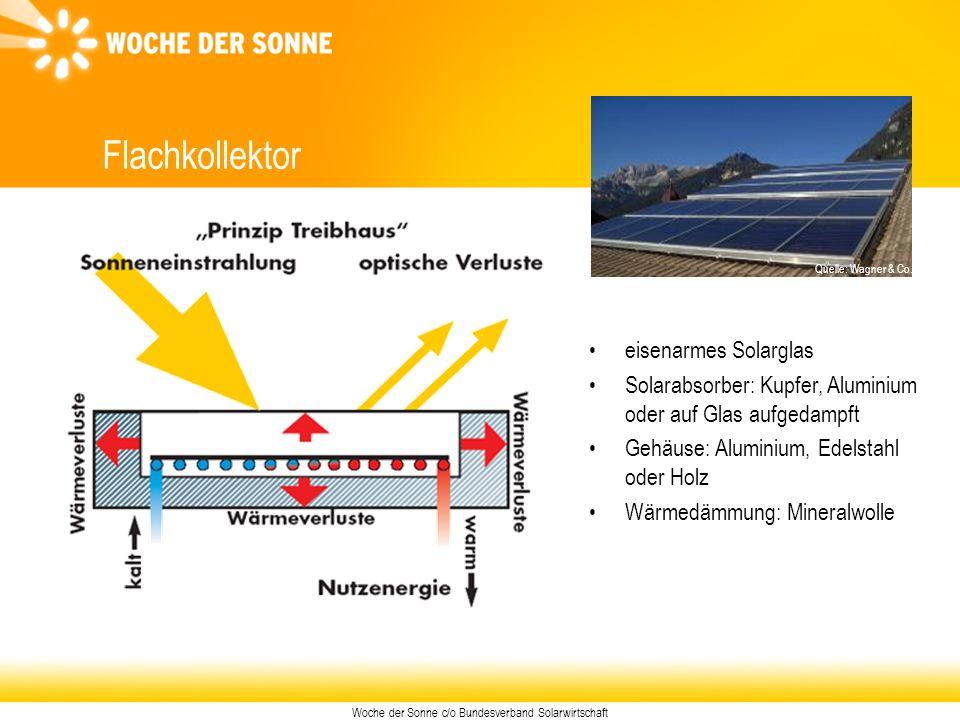 Woche der Sonne c/o Bundesverband Solarwirtschaft Flachkollektor eisenarmes Solarglas Solarabsorber: Kupfer, Aluminium oder auf Glas aufgedampft Gehäu