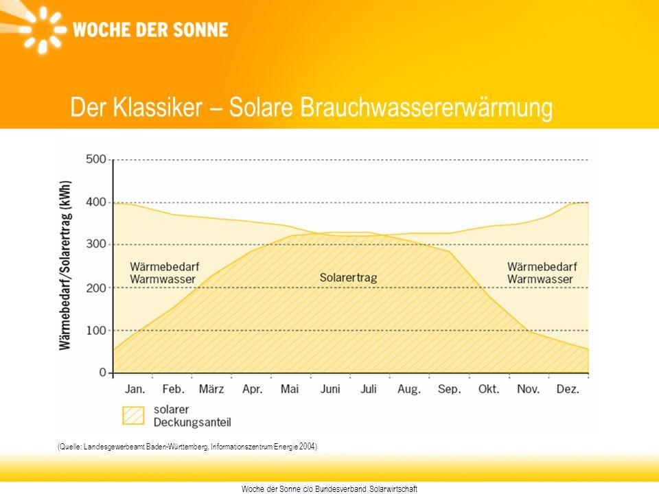 Woche der Sonne c/o Bundesverband Solarwirtschaft Der Klassiker – Solare Brauchwassererwärmung (Quelle: Landesgewerbeamt Baden-Württemberg, Informatio