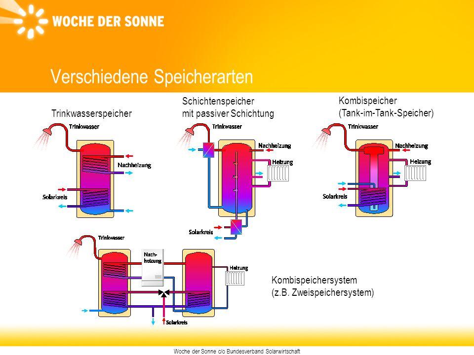 Woche der Sonne c/o Bundesverband Solarwirtschaft Verschiedene Speicherarten Trinkwasserspeicher Kombispeichersystem (z.B. Zweispeichersystem) Kombisp