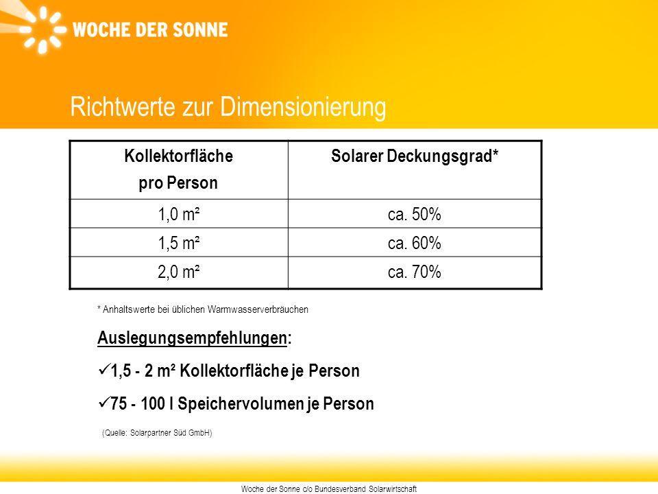 Woche der Sonne c/o Bundesverband Solarwirtschaft Richtwerte zur Dimensionierung Kollektorfläche pro Person Solarer Deckungsgrad* 1,0 m²ca. 50% 1,5 m²