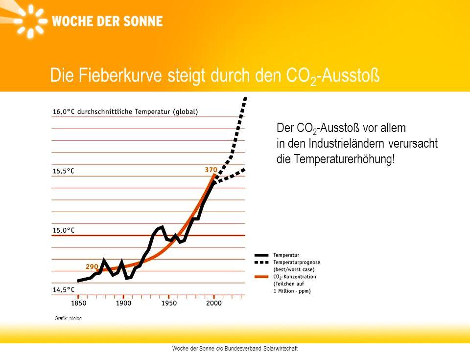 Woche der Sonne c/o Bundesverband Solarwirtschaft Grafik: triolog Die Fieberkurve steigt durch den CO 2 -Ausstoß Der CO 2 -Ausstoß vor allem in den In