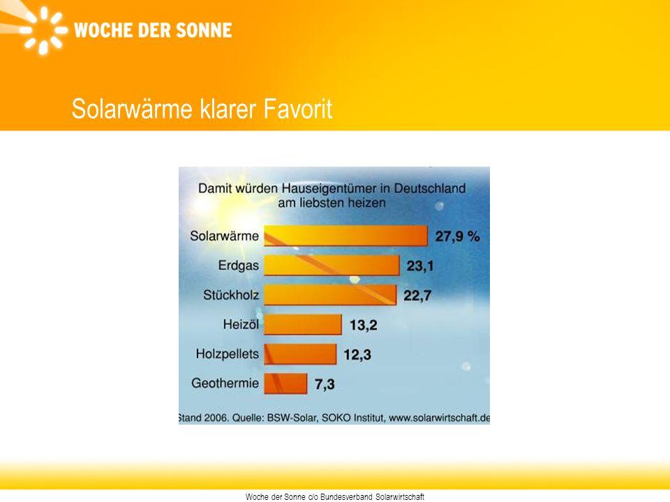 Woche der Sonne c/o Bundesverband Solarwirtschaft Solarwärme klarer Favorit