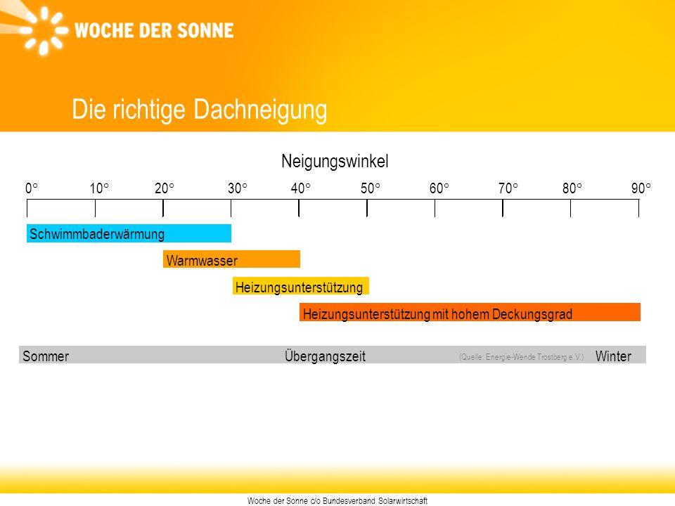 Woche der Sonne c/o Bundesverband Solarwirtschaft Die richtige Dachneigung 90° (Quelle: Energie-Wende Trostberg e.V.) Neigungswinkel 0°10°20°30°40°50°