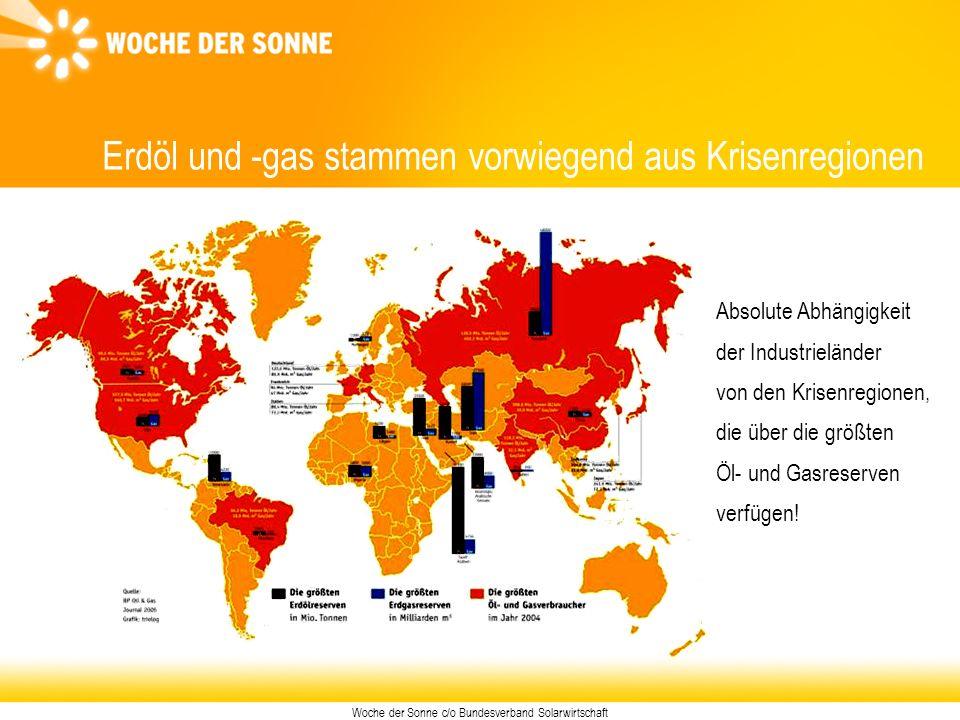 Woche der Sonne c/o Bundesverband Solarwirtschaft Solare Heizungsunterstützung Die wichtigsten Elemente Große Kollektorfläche (> 9 m 2 ) Pufferspeicher (> 500l) Niedertemperatur-Flächenheizung Zusatzheizung, z.B.