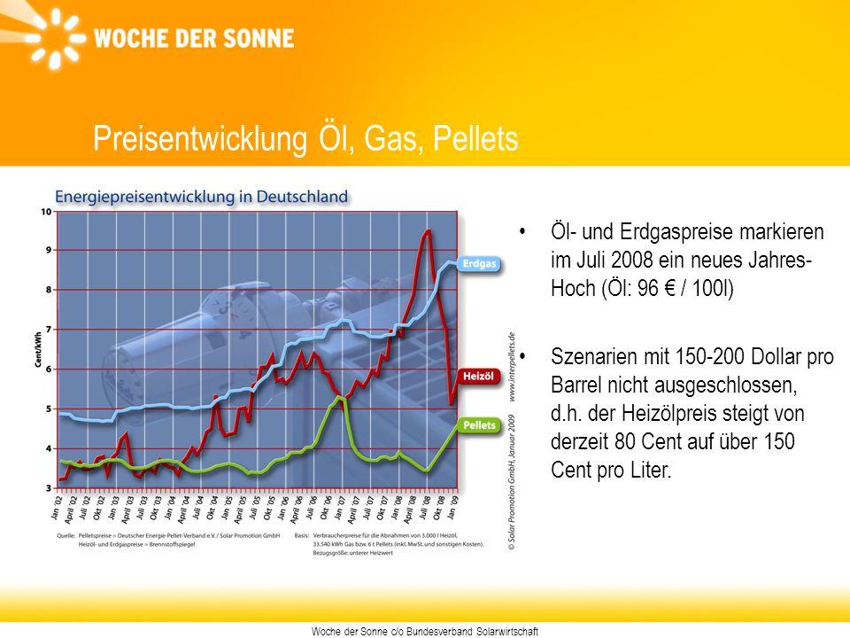 Woche der Sonne c/o Bundesverband Solarwirtschaft Preisentwicklung Öl, Gas, Pellets Öl- und Erdgaspreise markieren im Juli 2008 ein neues Jahres- Hoch