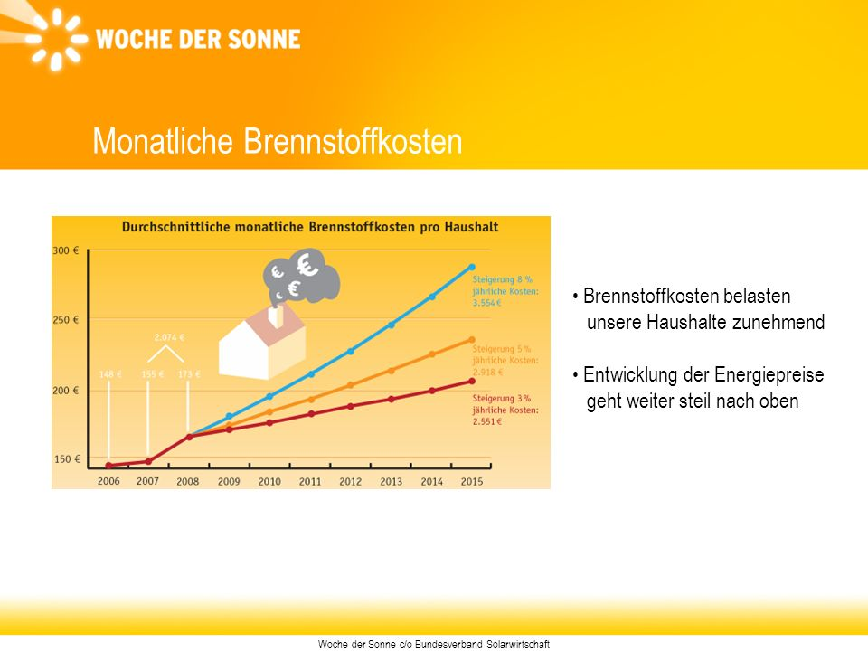 Woche der Sonne c/o Bundesverband Solarwirtschaft Unser Energieverbrauch Private Haushalte 34 % Verkehr 37 % Industrie 29 % Quelle: Deutscher Wirtschaftsdienst Durchschnittlicher Energieverbrauch des Gebäudebestandes in D: 100 kWh/m²a Wo wird die Energie verbraucht.